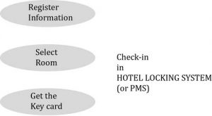check-in in hotel locking system or PMS