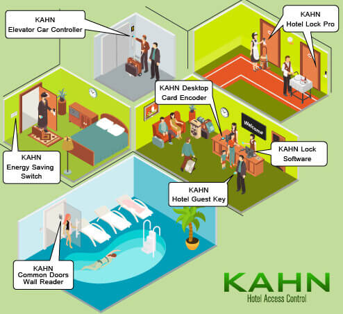 KAHN one card system for hotel