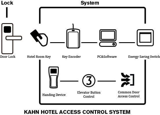 KAHN Hotel access control