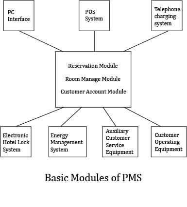 Hotel PMS modules