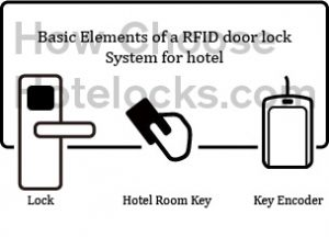 hotel door lock elements