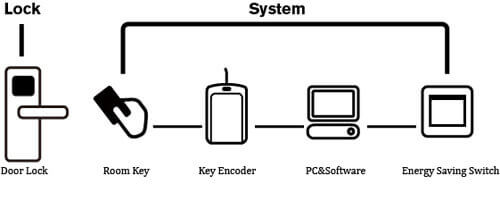 hotel lock system Components