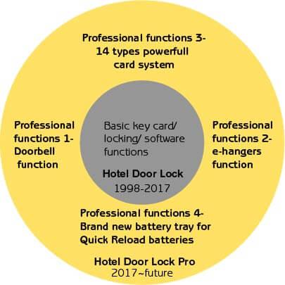 Hotel door lock VS Hotel door lock Pro