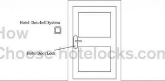 hotel door lock and hotel doorbell